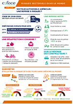 US automotive sector infographics